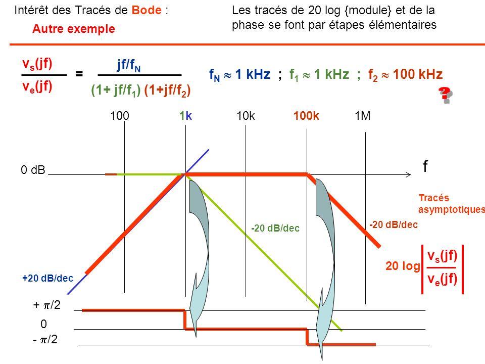 Intérêt des Tracés de Bode :Les tracés de 20 log {module} et de la phase se font par étapes élémentaires (1+ jf/f 1 ) (1+jf/f 2 ) jf/f N v s (jf) v e
