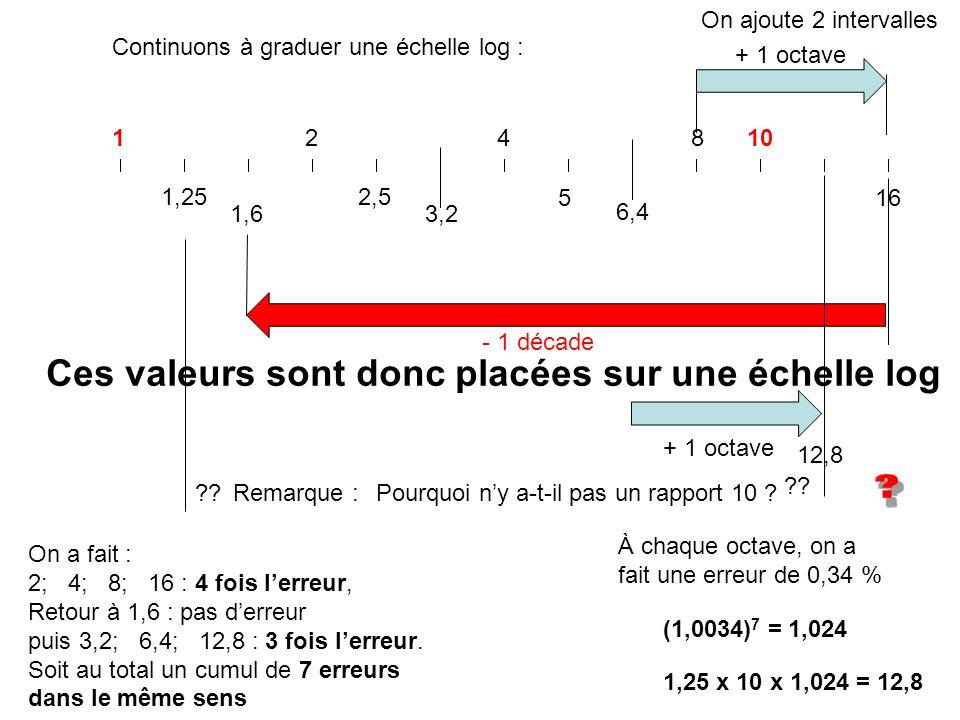 110248 5 2,51,25 - 1 décade + 1 octave 16 1,63,2 6,4 Continuons à graduer une échelle log : Ces valeurs sont donc placées sur une échelle log Remarque