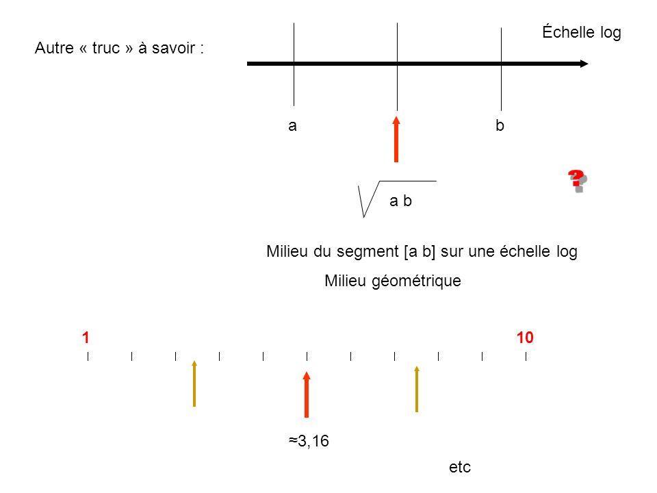 Autre « truc » à savoir : ab Échelle log Milieu du segment [a b] sur une échelle log Milieu géométrique a b 110 3,16 etc