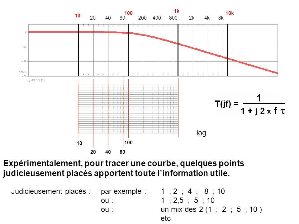 10 100 204080 1k 200400800 Expérimentalement, pour tracer une courbe, quelques points judicieusement placés apportent toute linformation utile. 2k4k8k