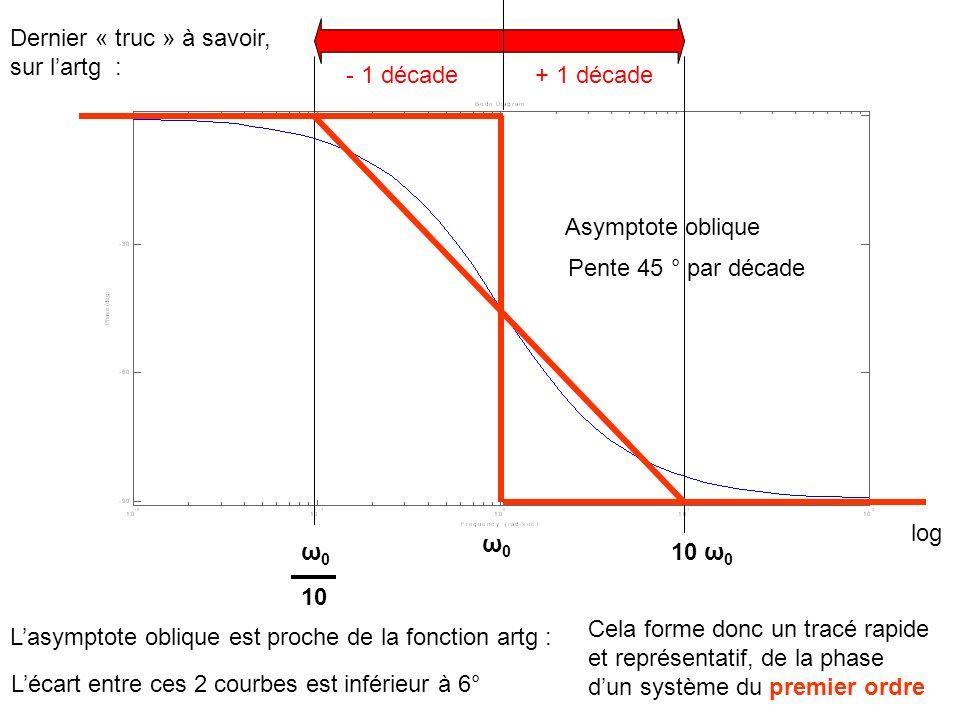 ω0ω0 ω0ω0 10 ω 0 10 + 1 décade- 1 décade Dernier « truc » à savoir, sur lartg : Lasymptote oblique est proche de la fonction artg : Asymptote oblique