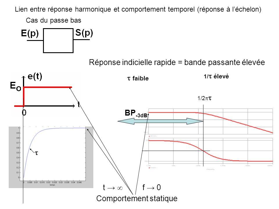 Lien entre réponse harmonique et comportement temporel (réponse à léchelon) Cas du passe bas 1/2 Réponse indicielle rapide = bande passante élevée fai