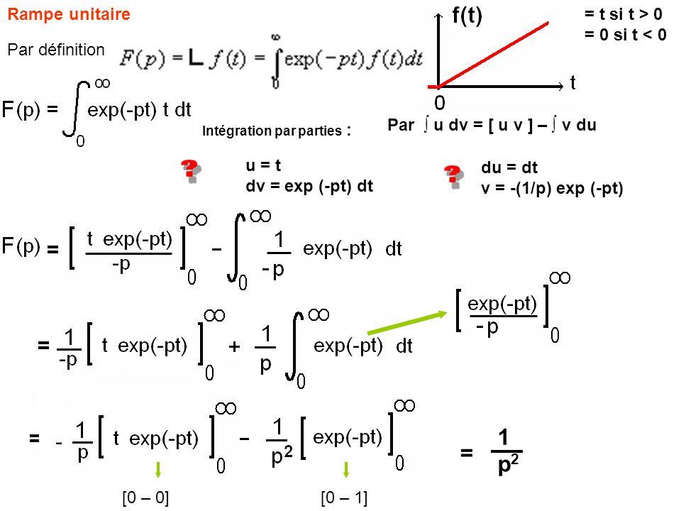 Rampe unitaire= t si t > 0 = 0 si t < 0 u = t dv = exp (-pt) dt du = dt v = -(1/p) exp (-pt) Par u dv = [ u v ] – v du Intégration par parties : [0 –