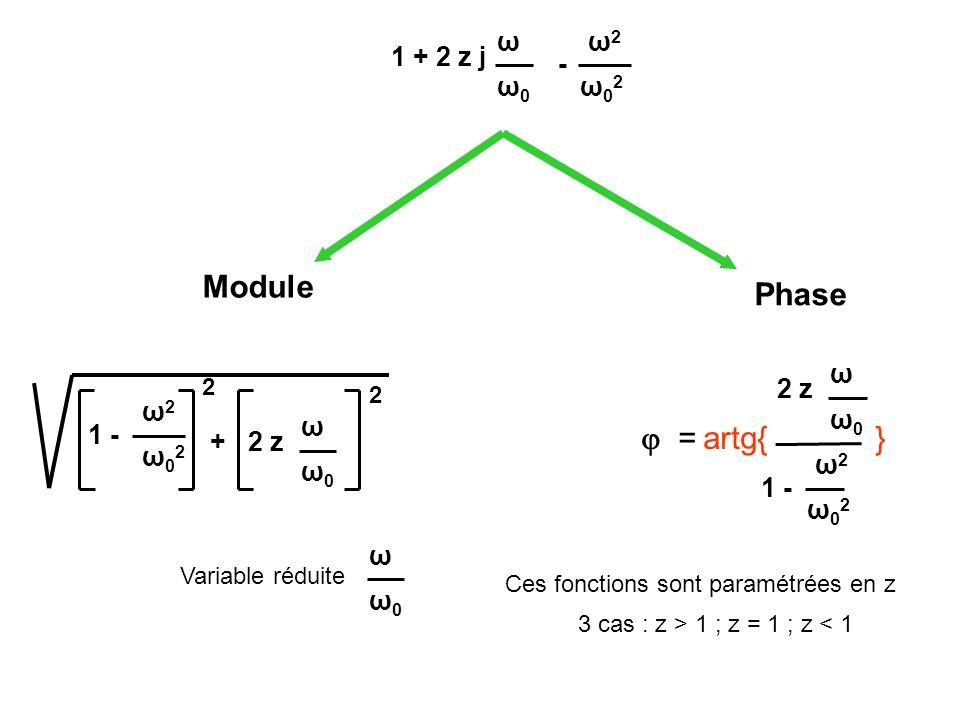 1 + 2 z j ω0ω0 ω - ω02ω02 ω2ω2 Phase + ω0ω0 ω 1 - ω02ω02 ω2ω2 2 z ω0ω0 ω 2 2 Ces fonctions sont paramétrées en z = artg{ } 1 - ω02ω02 ω2ω2 2 z ω0ω0 ω