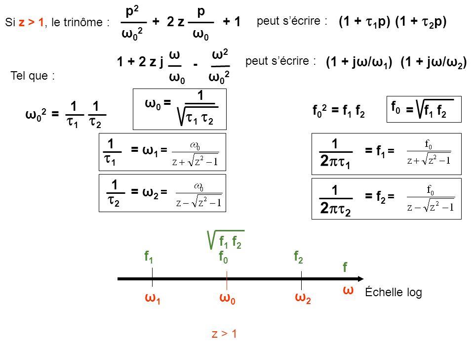 1 + 2 z j ω0ω0 ω - ω02ω02 ω2ω2 Si z > 1, le trinôme : 2 z ω0ω0 p + ω02ω02 p2p2 + 1 peut sécrire : (1 + 1 p)(1 + 2 p) ω02ω02 = Tel que : 1 = ω 1 = = ω