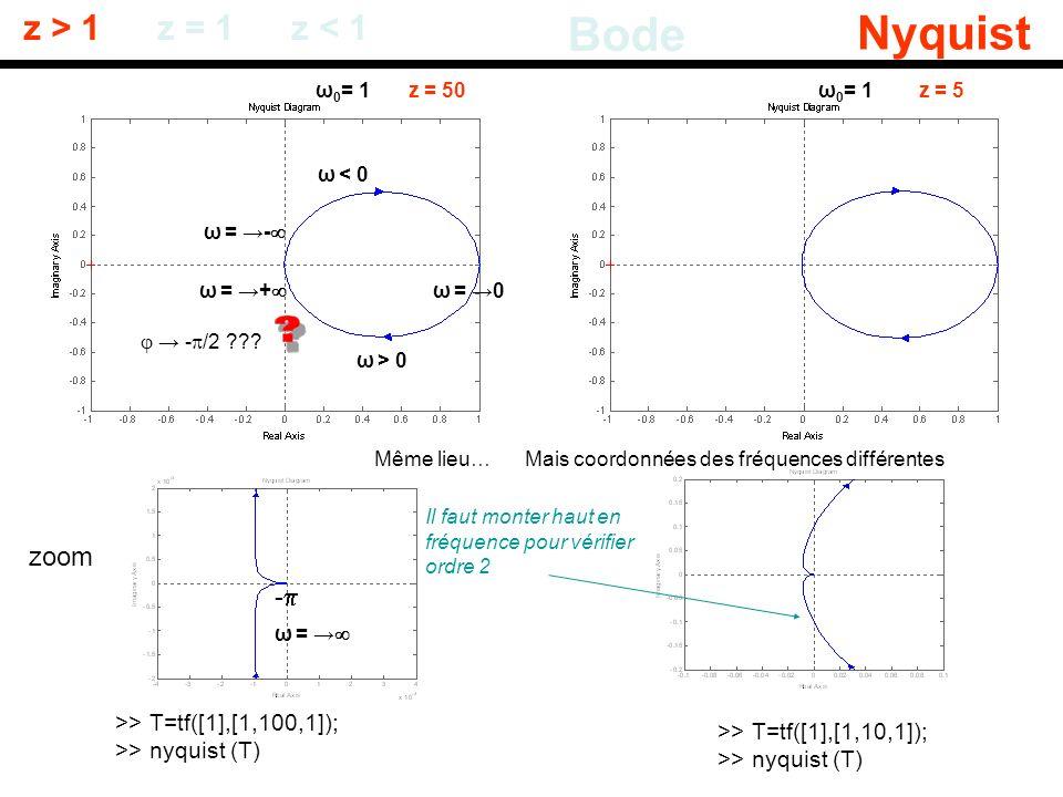 z > 1 Bode Nyquist z = 1z < 1 >> T=tf([1],[1,100,1]); >> nyquist (T) >> T=tf([1],[1,10,1]); >> nyquist (T) ω 0 = 1z = 50ω 0 = 1z = 5 ω = 0 ω = + ω > 0
