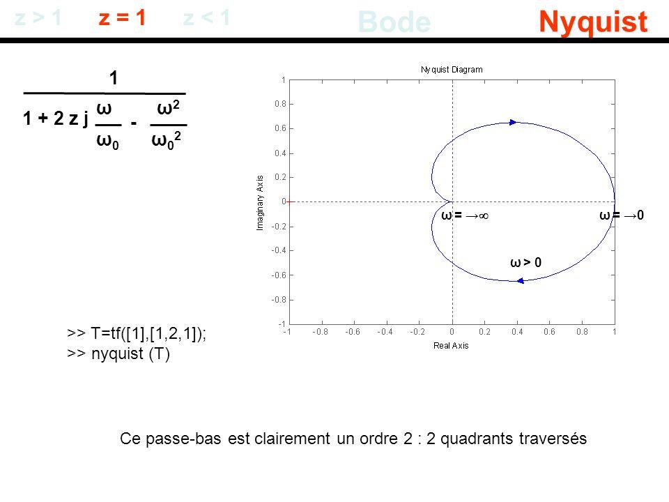 1 + 2 z j ω0ω0 ω - ω02ω02 ω2ω2 z > 1 Bode Nyquist z = 1z < 1 >> T=tf([1],[1,2,1]); >> nyquist (T) ω = 0 ω = ω > 0 Ce passe-bas est clairement un ordre