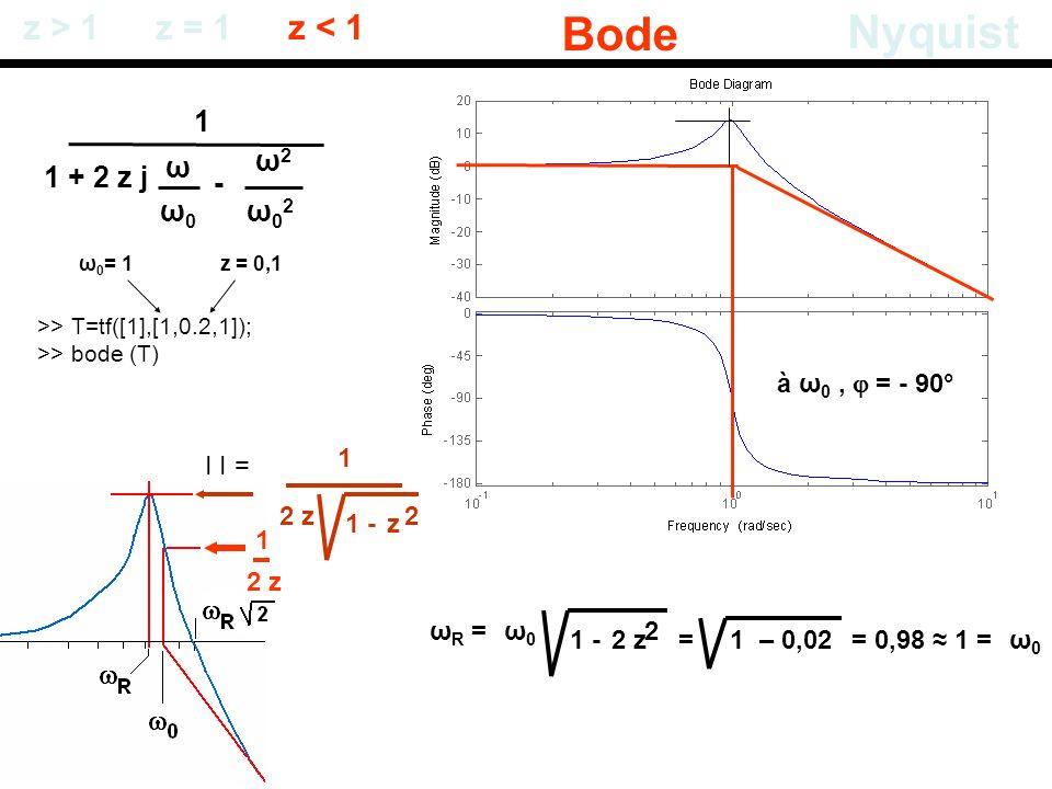 1 + 2 z j ω0ω0 ω - ω02ω02 ω2ω2 z > 1 Bode Nyquist z = 1z < 1 >> T=tf([1],[1,0.2,1]); >> bode (T) ω 0 = 1z = 0,1 ω R =ω0ω0 1 - 2 z 2 = 1 – 0,02= 0,98 1