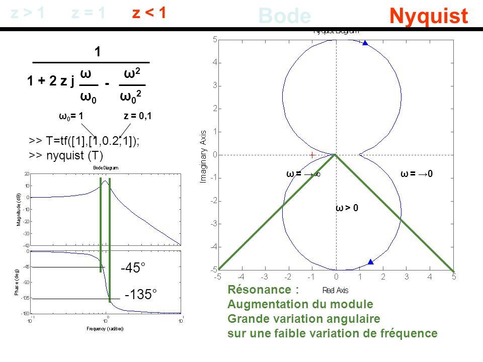 1 + 2 z j ω0ω0 ω - ω02ω02 ω2ω2 z > 1 BodeNyquist z = 1z < 1 >> T=tf([1],[1,0.2,1]); >> nyquist (T) Résonance : Augmentation du module Grande variation