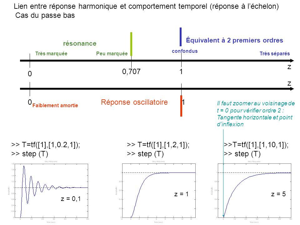 Lien entre réponse harmonique et comportement temporel (réponse à léchelon) z 0 0,707 z 01 résonance Peu marquée Très marquée 1 Équivalent à 2 premier