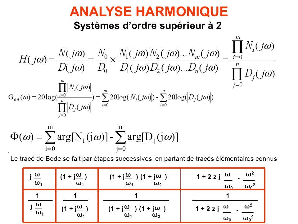 Systèmes dordre supérieur à 2 ANALYSE HARMONIQUE Le tracé de Bode se fait par étapes successives, en partant de tracés élémentaires connus (1 + j ) ω