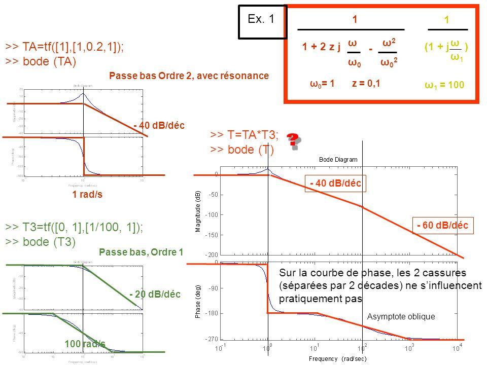 >> TA=tf([1],[1,0.2,1]); >> bode (TA) >> T3=tf([0, 1],[1/100, 1]); >> bode (T3) >> T=TA*T3; >> bode (T) 1 + 2 z j ω0ω0 ω - ω02ω02 ω2ω2 1 (1 + j ) ω ω1