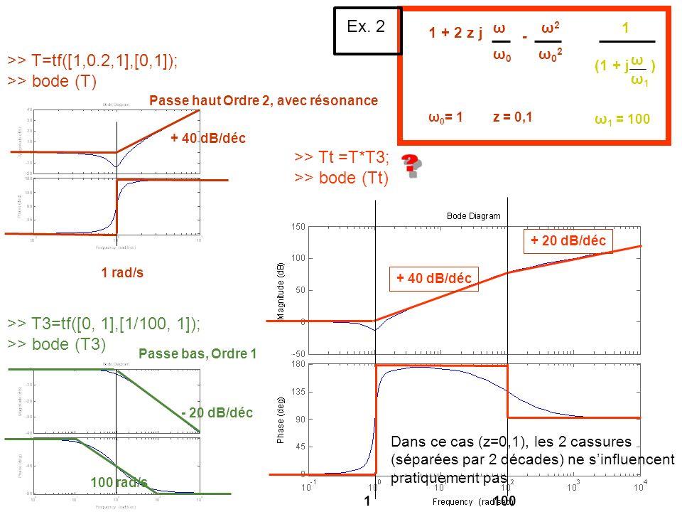 >> T=tf([1,0.2,1],[0,1]); >> bode (T) >> T3=tf([0, 1],[1/100, 1]); >> bode (T3) >> Tt =T*T3; >> bode (Tt) 1 + 2 z j ω0ω0 ω - ω02ω02 ω2ω2 (1 + j ) ω ω1
