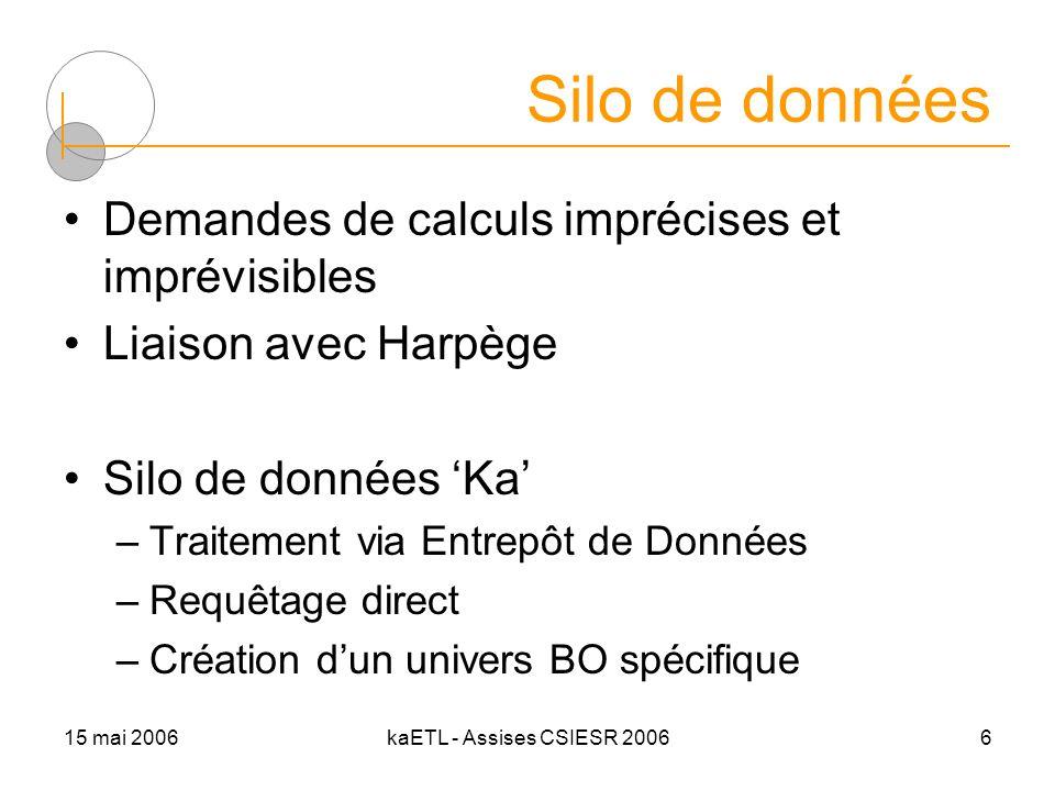 15 mai 2006kaETL - Assises CSIESR 20066 Silo de données Demandes de calculs imprécises et imprévisibles Liaison avec Harpège Silo de données Ka –Traitement via Entrepôt de Données –Requêtage direct –Création dun univers BO spécifique
