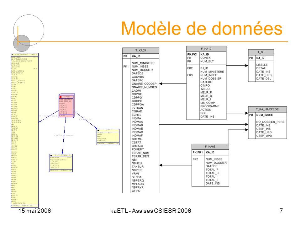 15 mai 2006kaETL - Assises CSIESR 20067 Modèle de données