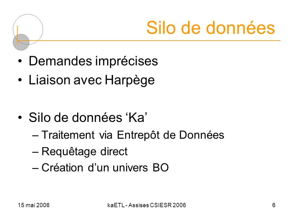 15 mai 2006kaETL - Assises CSIESR 20066 Silo de données Demandes imprécises Liaison avec Harpège Silo de données Ka –Traitement via Entrepôt de Donnée