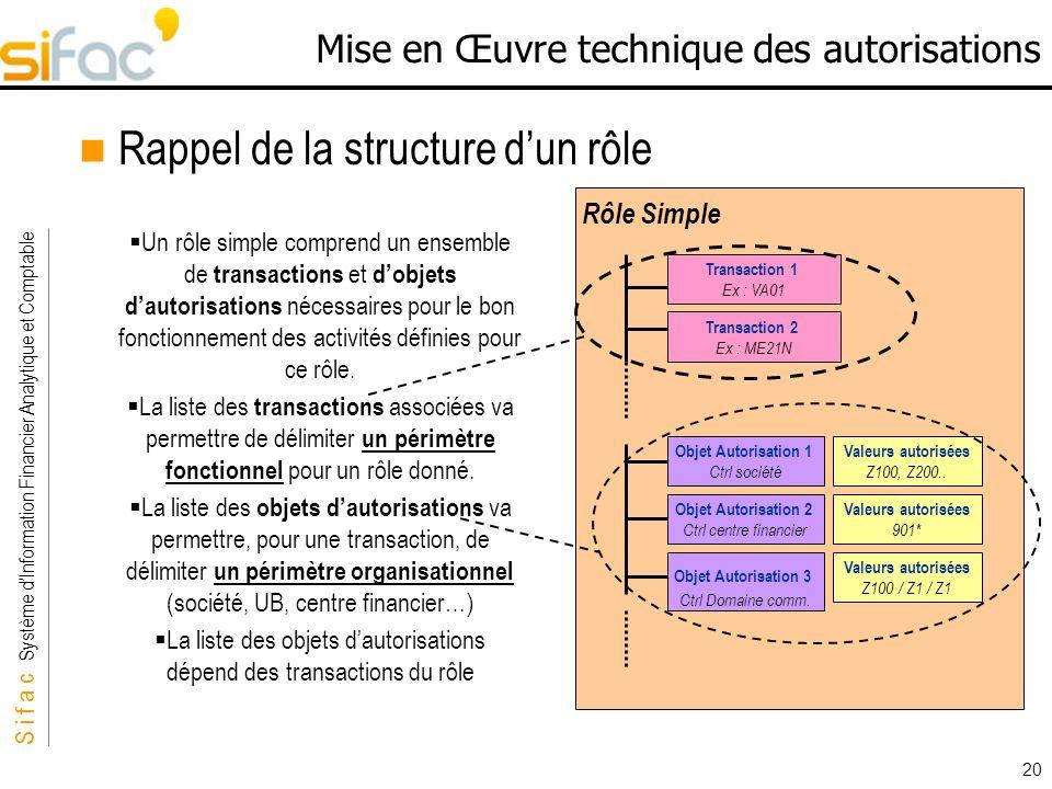 S i f a c Système dInformation Financier Analytique et Comptable Sifac 20 Mise en Œuvre technique des autorisations Rappel de la structure dun rôle Un