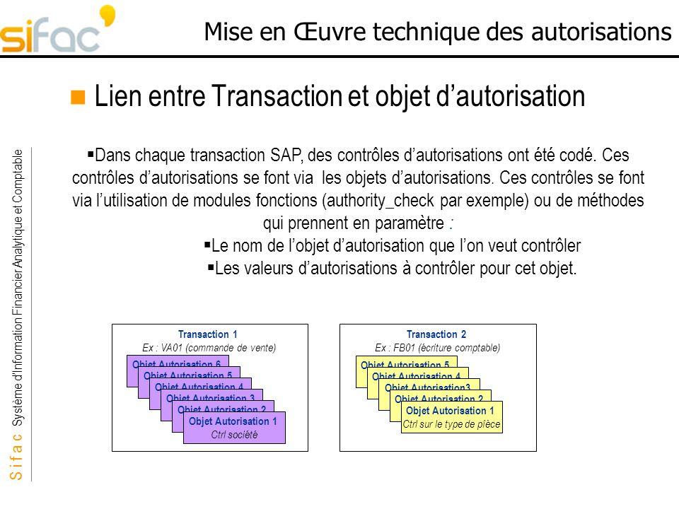 S i f a c Système dInformation Financier Analytique et Comptable Sifac Mise en Œuvre technique des autorisations Lien entre Transaction et objet dauto