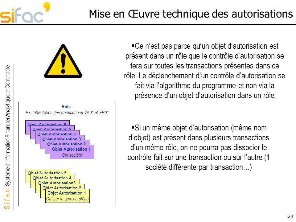 S i f a c Système dInformation Financier Analytique et Comptable Sifac 23 Mise en Œuvre technique des autorisations Role Ex : affectation des transact