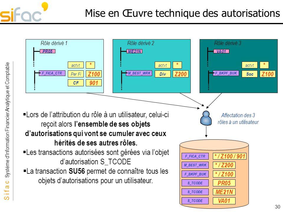 S i f a c Système dInformation Financier Analytique et Comptable Sifac 30 Mise en Œuvre technique des autorisations Rôle dérivé 1 PR05 F_FICA_CTR * Z1