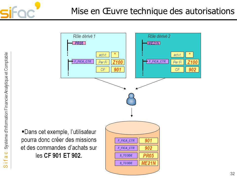 S i f a c Système dInformation Financier Analytique et Comptable Sifac 32 Mise en Œuvre technique des autorisations Dans cet exemple, lutilisateur pou