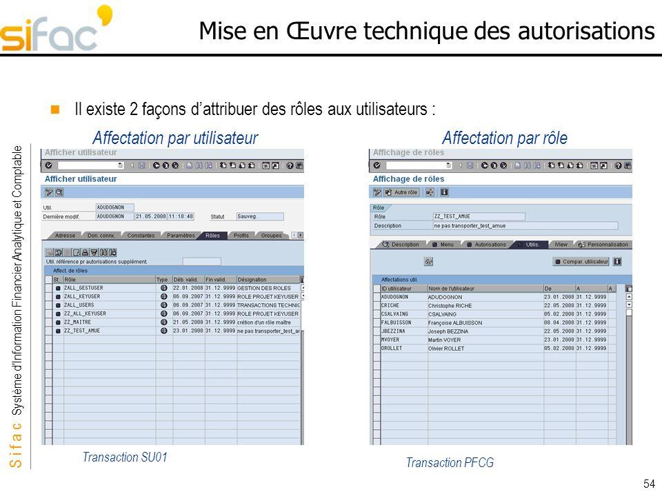 S i f a c Système dInformation Financier Analytique et Comptable Sifac 54 Mise en Œuvre technique des autorisations Il existe 2 façons dattribuer des