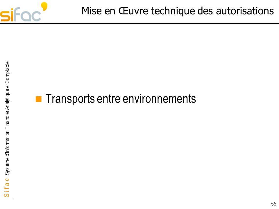 S i f a c Système dInformation Financier Analytique et Comptable Sifac 55 Mise en Œuvre technique des autorisations Transports entre environnements