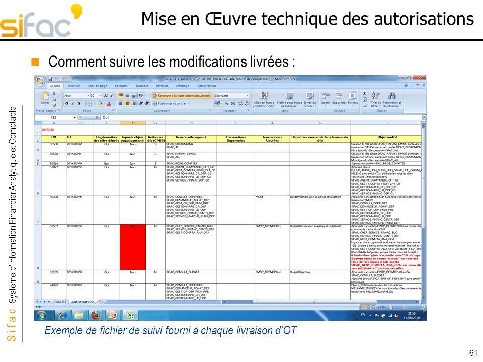 S i f a c Système dInformation Financier Analytique et Comptable Sifac 61 Mise en Œuvre technique des autorisations Comment suivre les modifications l