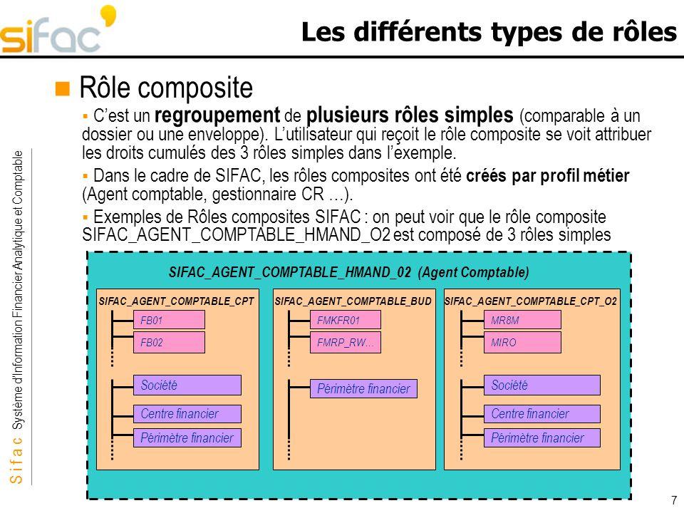 S i f a c Système dInformation Financier Analytique et Comptable Sifac 7 Les différents types de rôles Rôle composite Cest un regroupement de plusieur
