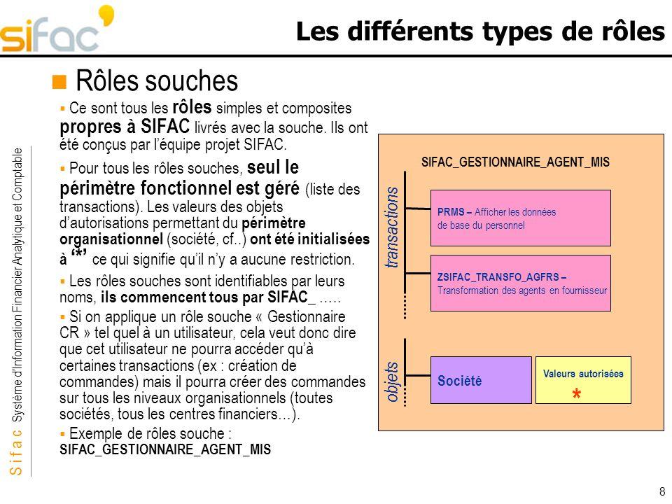 S i f a c Système dInformation Financier Analytique et Comptable Sifac 8 Les différents types de rôles Rôles souches Ce sont tous les rôles simples et