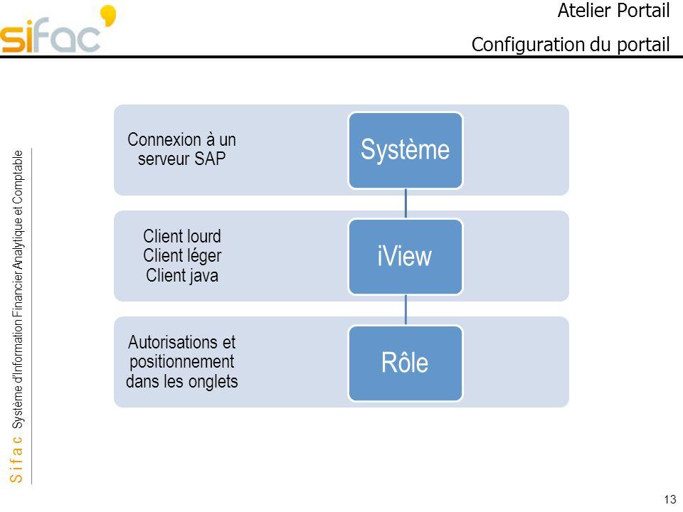 S i f a c Système dInformation Financier Analytique et Comptable Sifac 13 Atelier Portail Configuration du portail Autorisations et positionnement dans les onglets Client lourd Client léger Client java Connexion à un serveur SAP SystèmeiViewRôle