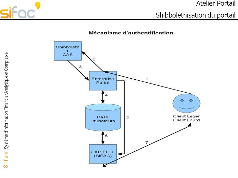 S i f a c Système dInformation Financier Analytique et Comptable Sifac Atelier Portail Shibbolethisation du portail