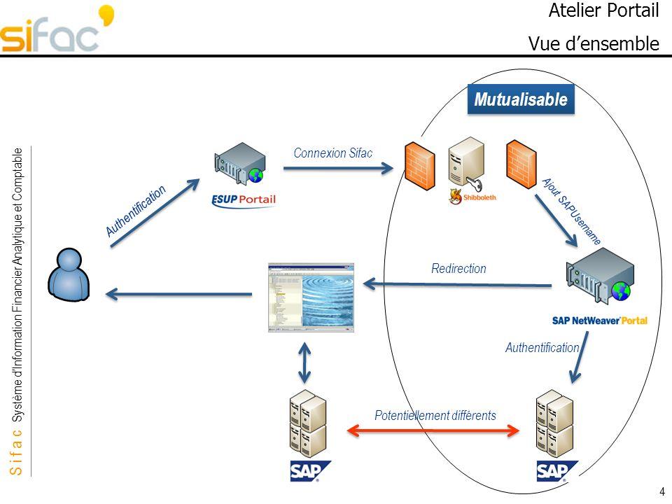 S i f a c Système dInformation Financier Analytique et Comptable Sifac Mutualisable 4 Atelier Portail Vue densemble Authentification Connexion Sifac Ajout SAPUsername Authentification Redirection Potentiellement différents