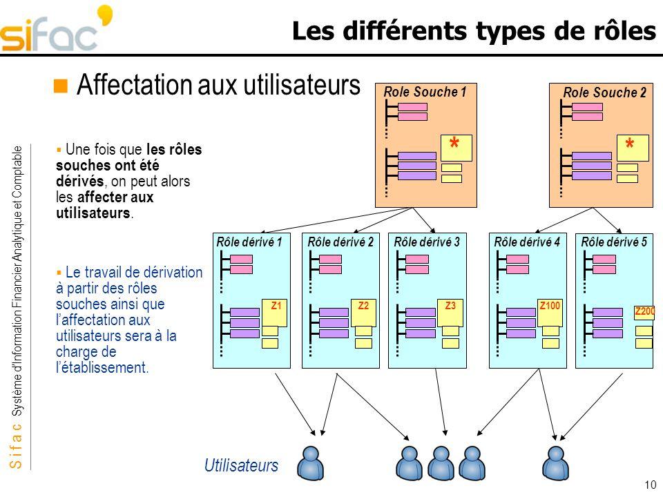 S i f a c Système dInformation Financier Analytique et Comptable Sifac 10 Les différents types de rôles Affectation aux utilisateurs Une fois que les