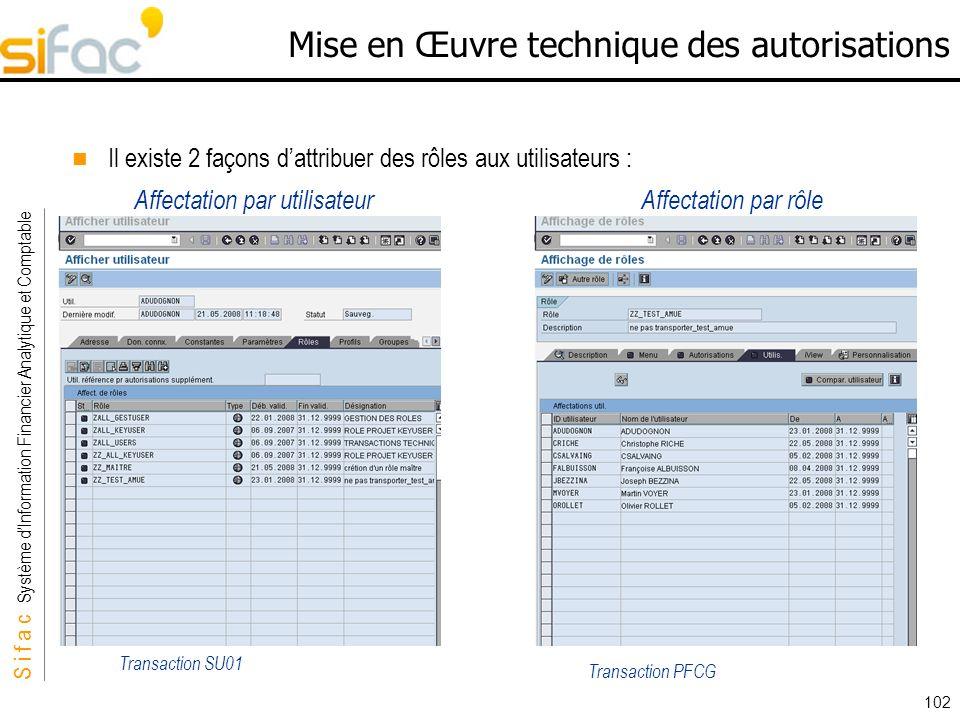 S i f a c Système dInformation Financier Analytique et Comptable Sifac 102 Mise en Œuvre technique des autorisations Il existe 2 façons dattribuer des