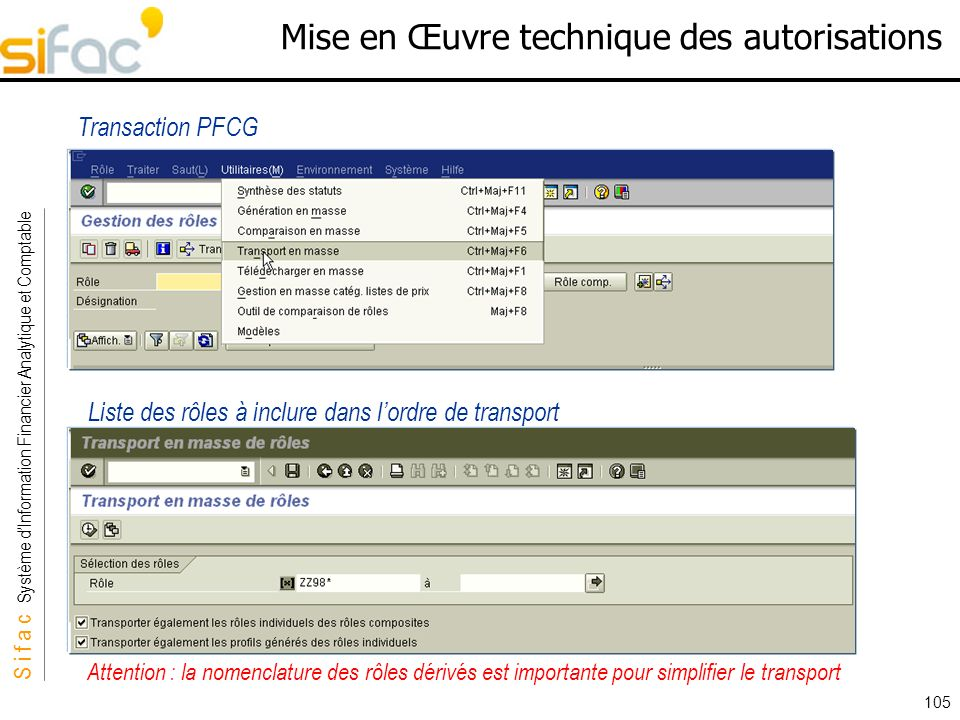 S i f a c Système dInformation Financier Analytique et Comptable Sifac 105 Mise en Œuvre technique des autorisations Transaction PFCG Liste des rôles