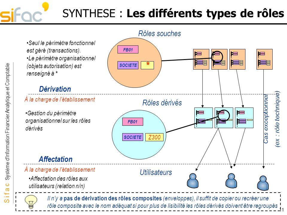 S i f a c Système dInformation Financier Analytique et Comptable Sifac 11 SYNTHESE : Les différents types de rôles Seul le périmètre fonctionnel est g