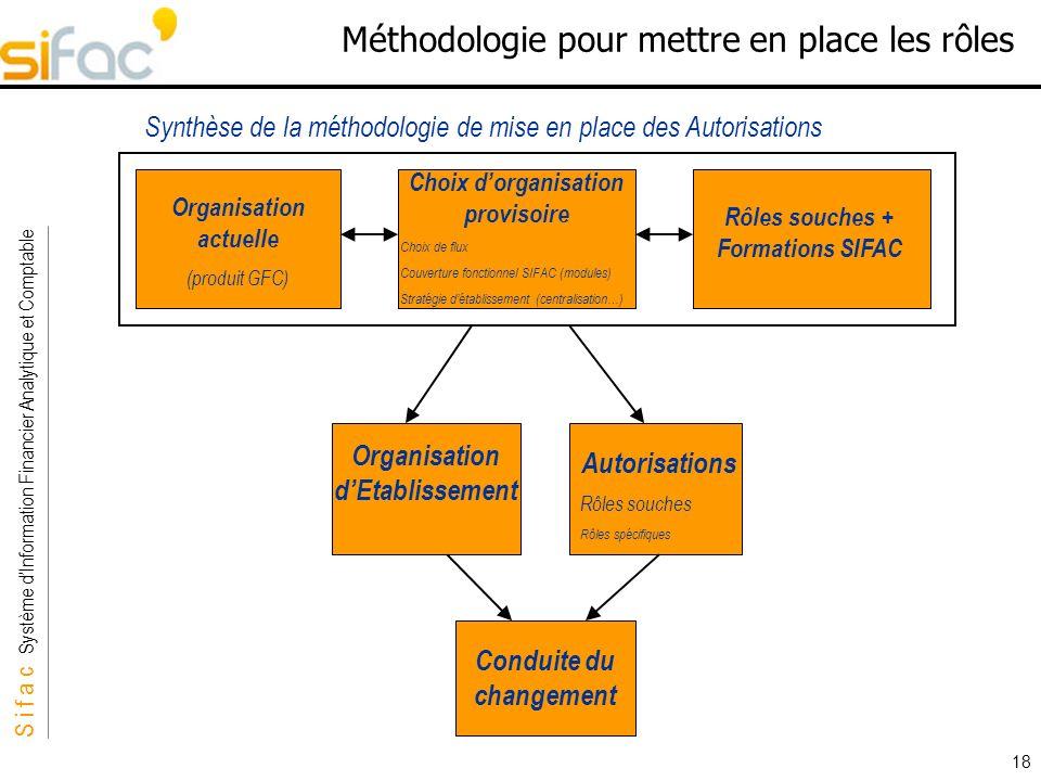 S i f a c Système dInformation Financier Analytique et Comptable Sifac 18 Méthodologie pour mettre en place les rôles Organisation dEtablissement Auto
