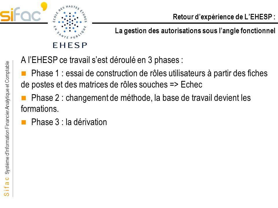 S i f a c Système dInformation Financier Analytique et Comptable Sifac A lEHESP ce travail sest déroulé en 3 phases : Phase 1 : essai de construction