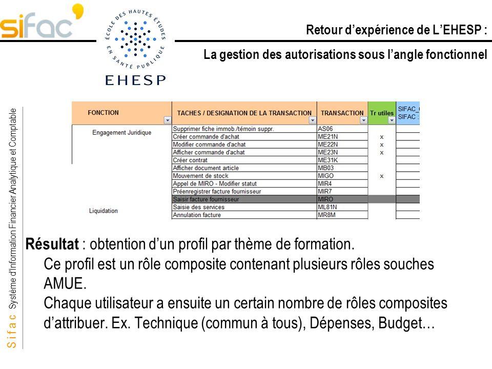 S i f a c Système dInformation Financier Analytique et Comptable Sifac Résultat : obtention dun profil par thème de formation. Ce profil est un rôle c