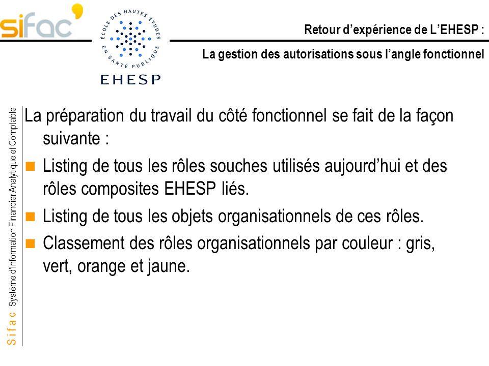 S i f a c Système dInformation Financier Analytique et Comptable Sifac La préparation du travail du côté fonctionnel se fait de la façon suivante : Li