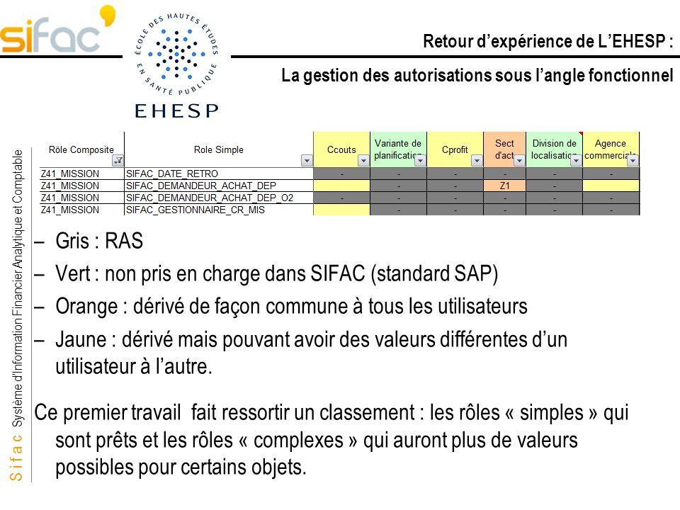 S i f a c Système dInformation Financier Analytique et Comptable Sifac –Gris : RAS –Vert : non pris en charge dans SIFAC (standard SAP) –Orange : déri
