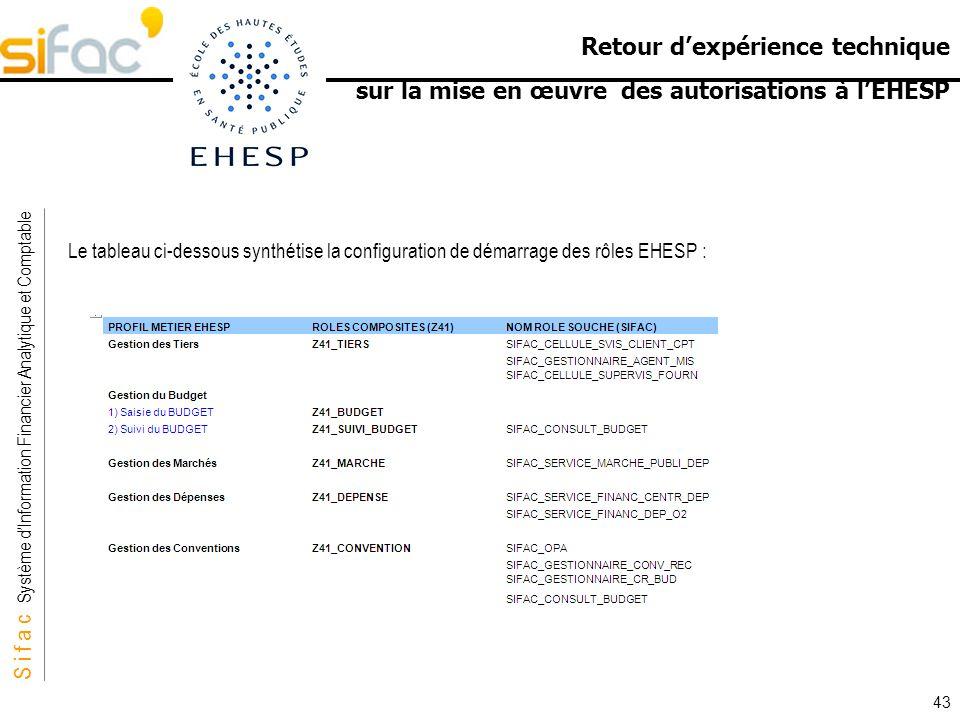 S i f a c Système dInformation Financier Analytique et Comptable Sifac Retour dexpérience technique sur la mise en œuvre des autorisations à lEHESP Le