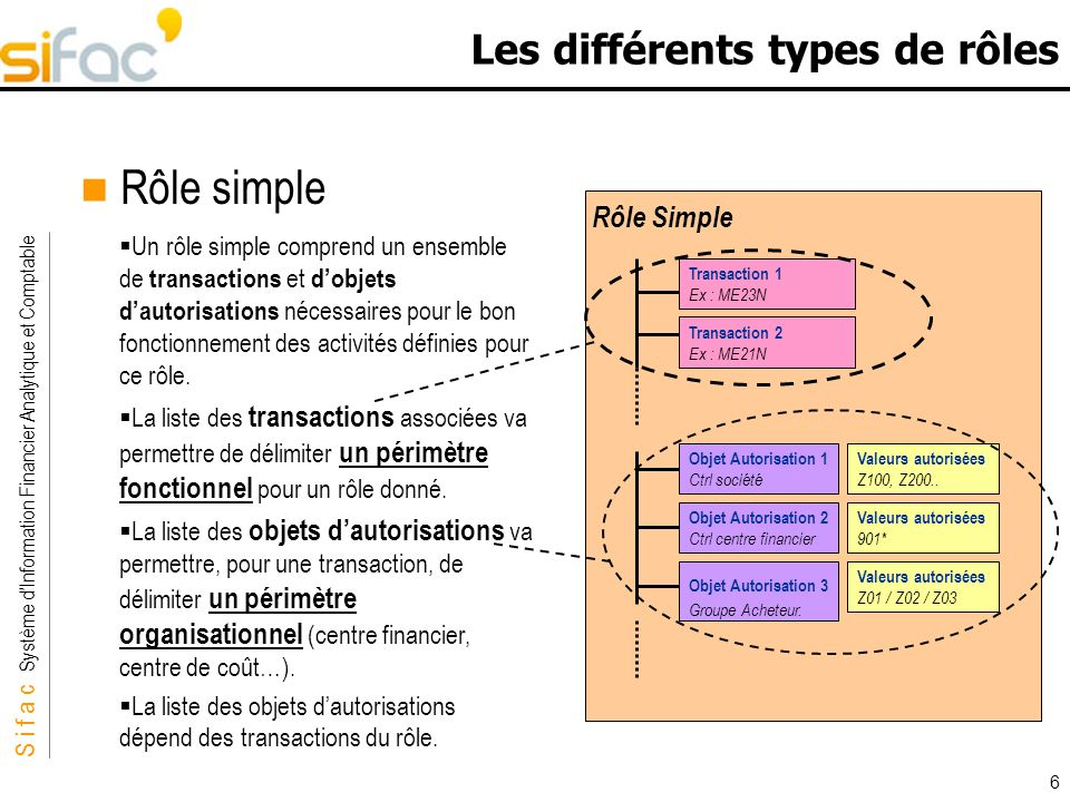 S i f a c Système dInformation Financier Analytique et Comptable Sifac 87 Mise en Œuvre technique des autorisations Identifiant du rôle Identifiant du rôle « maître » si on est sur un rôle dérivé Descriptif du rôle