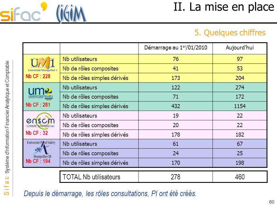 S i f a c Système dInformation Financier Analytique et Comptable Sifac 60 II. La mise en place 5. Quelques chiffres Démarrage au 1 er /01/2010Aujourdh