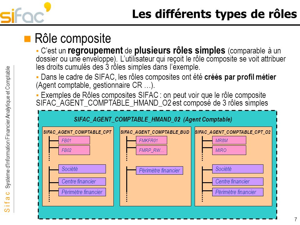 S i f a c Système dInformation Financier Analytique et Comptable Sifac 8 Les différents types de rôles Rôles souches Ce sont tous les rôles simples et composites propres à SIFAC livrés avec la souche.