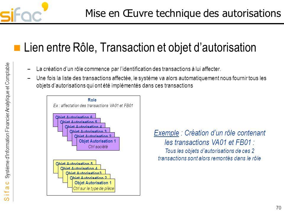 S i f a c Système dInformation Financier Analytique et Comptable Sifac 70 Mise en Œuvre technique des autorisations Lien entre Rôle, Transaction et ob