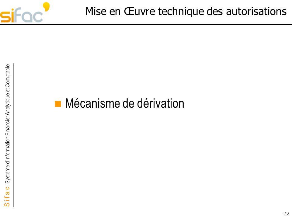 S i f a c Système dInformation Financier Analytique et Comptable Sifac 72 Mise en Œuvre technique des autorisations Mécanisme de dérivation