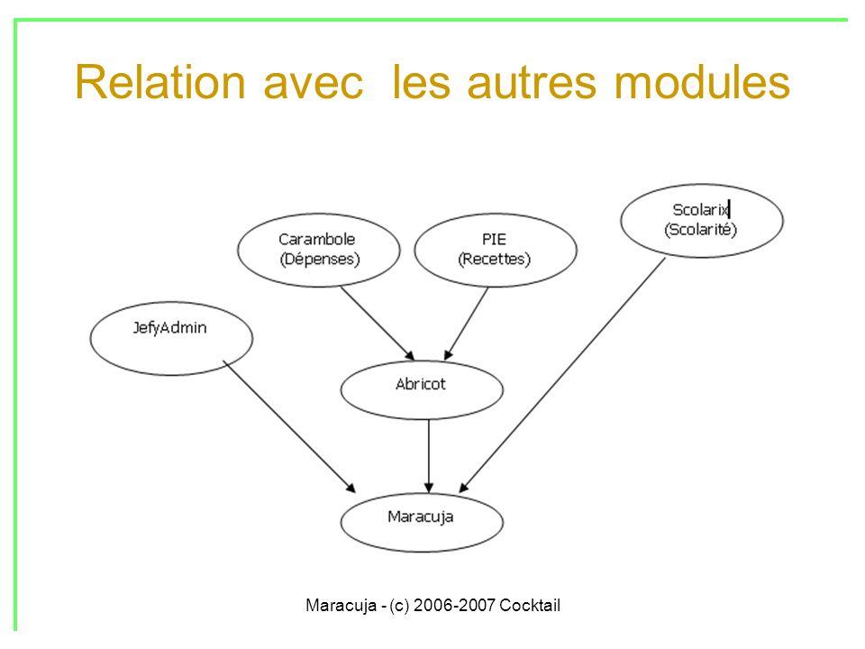 Maracuja - (c) 2006-2007 Cocktail Relation avec les autres modules