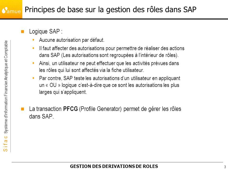 S i f a c Système dInformation Financier Analytique et Comptable GESTION DES DERIVATIONS DE ROLES 4 Quelques notions techniques SAP : Les objets dautorisation : Le concept dautorisation de SAP est basé sur la notion dobjets dautorisation.
